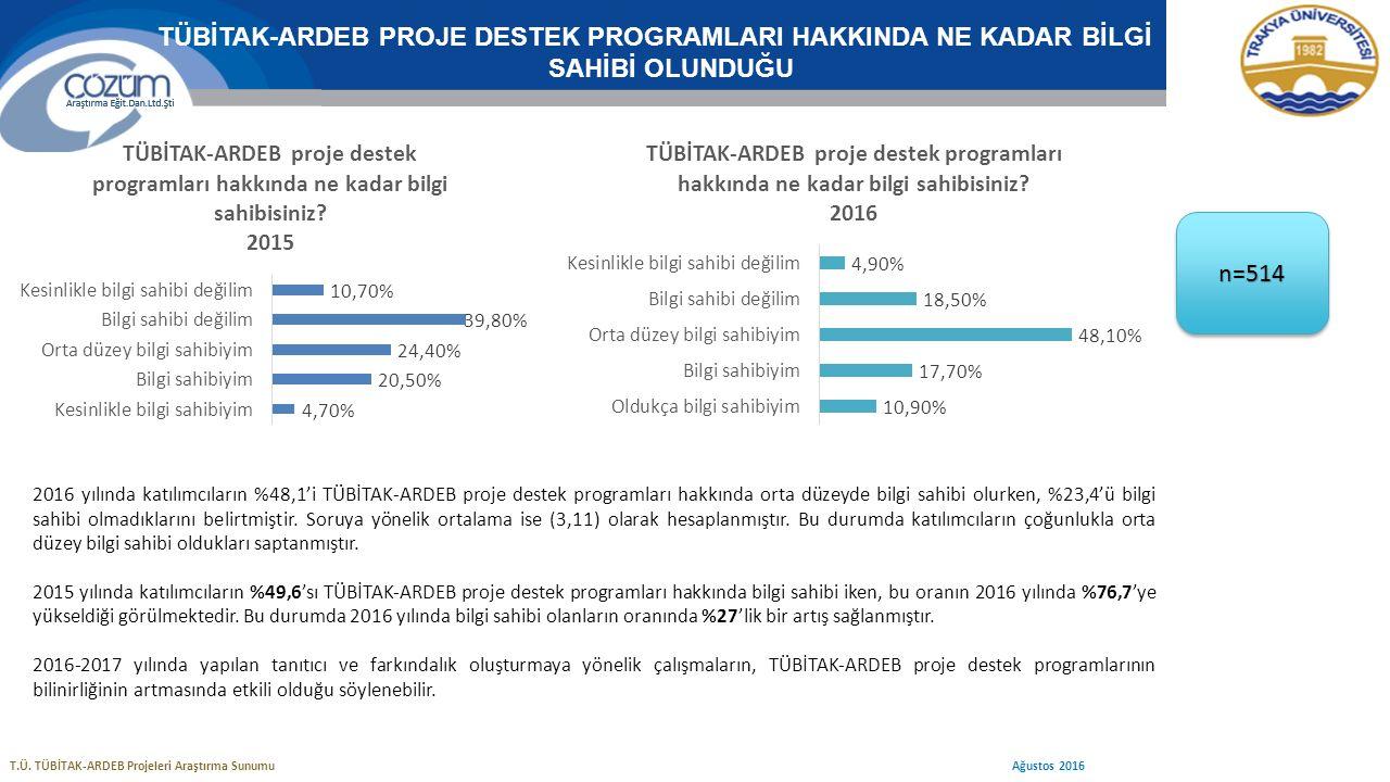 20152016 Ortalama Profesör3,63,75 Doçent3,53,43 Yardımcı Doçent3,43,21 Öğr.