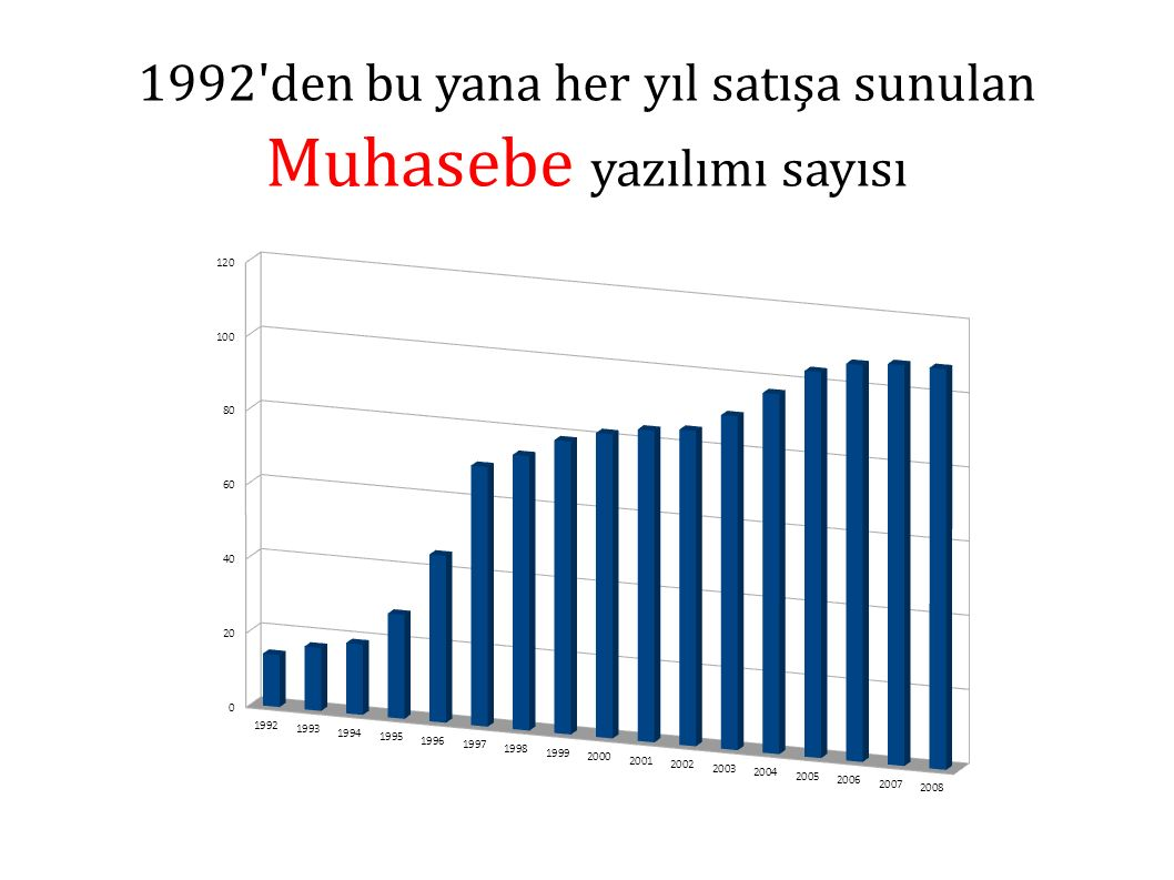 1992 den bu yana her yıl satışa sunulan Muhasebe yazılımı sayısı