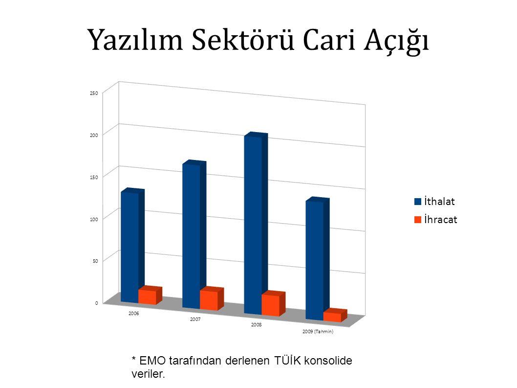 Yazılım Sektörü Cari Açığı * EMO tarafından derlenen TÜİK konsolide veriler.