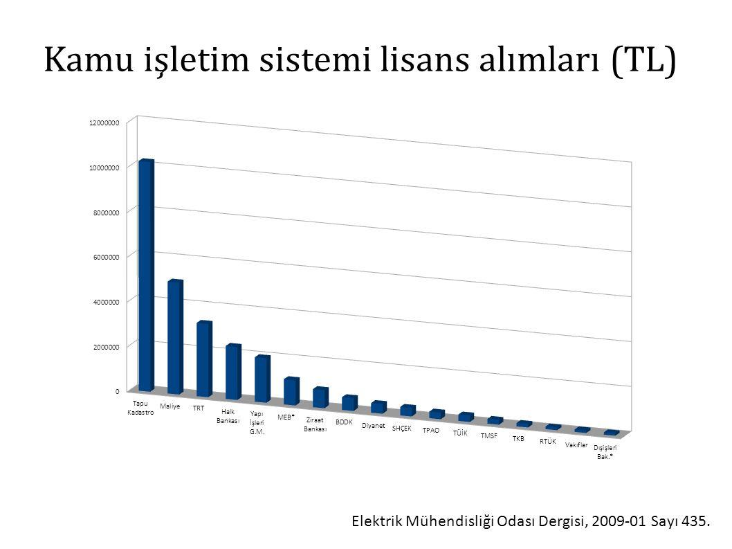 Kamu işletim sistemi lisans alımları (TL) Elektrik Mühendisliği Odası Dergisi, 2009-01 Sayı 435.