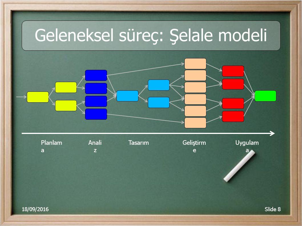 18/09/2016Slide 8 Geleneksel süreç: Şelale modeli Planlam a Anali z TasarımGeliştirm e Uygulam a