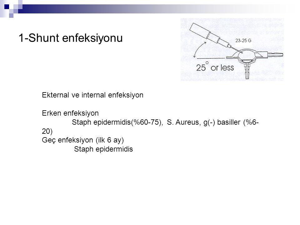 1-Shunt enfeksiyonu Ekternal ve internal enfeksiyon Erken enfeksiyon Staph epidermidis(%60-75), S.