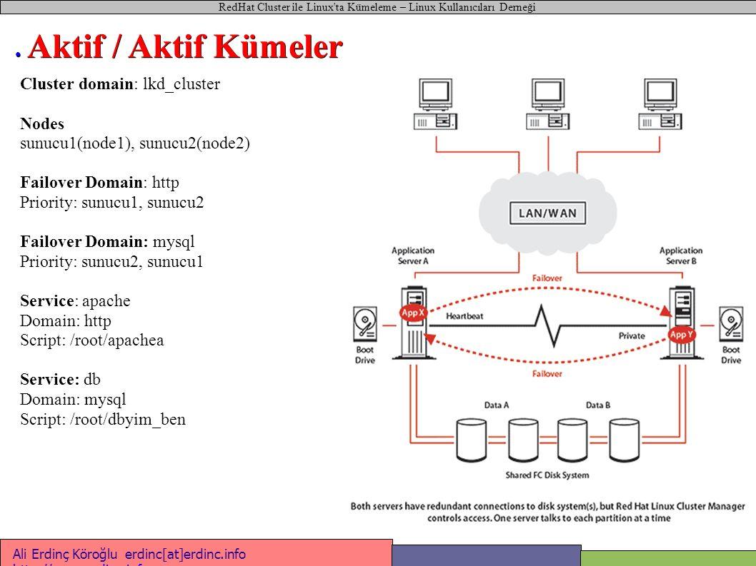 Ali Erdinç Köroğlu erdinc[at]erdinc.info http://www.erdinc.info http://www.erdinc.info RedHat Cluster ile Linux'ta Kümeleme – Linux Kullanıcıları Dern