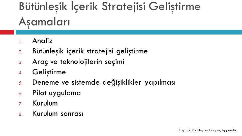 Bütünleşik İ çerik Stratejisi Geliştirme Aşamaları 1.