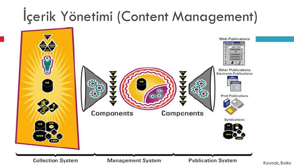 İ çerik Yönetim Sistemi ( İ YS)(CMS) Yapısal ve yapısal olmayan içeri ğ in yaratılmasını, incelenmesini, dosyalanmasını, güncellenmesini ve depolanmasını yönetmek için bir platform sa ğ layan sistem/yazılım Seçenekler Geliştir Satın al Uyarla