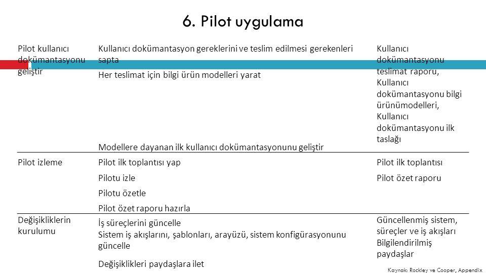 Pilot kullanıcı dokümantasyonu geliştir Kullanıcı dokümantasyon gereklerini ve teslim edilmesi gerekenleri sapta Kullanıcı dokümantasyonu teslimat raporu, Kullanıcı dokümantasyonu bilgi ürünümodelleri, Kullanıcı dokümantasyonu ilk taslağı Her teslimat için bilgi ürün modelleri yarat Modellere dayanan ilk kullanıcı dokümantasyonunu geliştir Pilot izlemePilot ilk toplantısı yapPilot ilk toplantısı Pilotu izlePilot özet raporu Pilotu özetle Pilot özet raporu hazırla Değişikliklerin kurulumu İş süreçlerini güncelle Güncellenmiş sistem, süreçler ve iş akışları Bilgilendirilmiş paydaşlar Sistem iş akışlarını, şablonları, arayüzü, sistem konfigürasyonunu güncelle Değişiklikleri paydaşlara ilet 6.