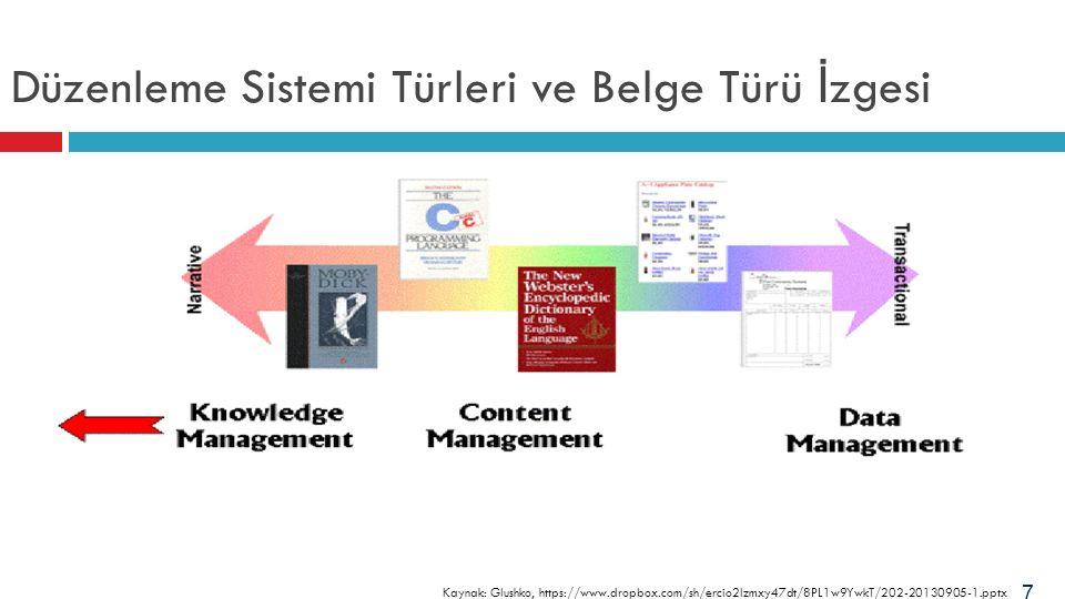 Düzenleme Sistemi Türleri ve Belge Türü İ zgesi 7 Kaynak: Glushko, https://www.dropbox.com/sh/ercio2lzmxy47dt/8PL1w9YwkT/202-20130905-1.pptx
