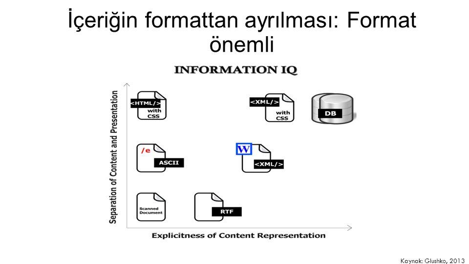 9 İçeriğin formattan ayrılması: Format önemli Kaynak: Glushko, 2013
