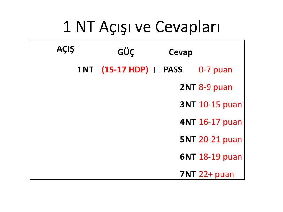 1 NT Açışı ve Cevapları AÇIŞ GÜÇ Cevap 1NT(15-17 HDP)  PASS0-7 puan 2NT8-9 puan 3NT10-15 puan 4NT16-17 puan 5NT20-21 puan 6NT18-19 puan 7NT22+ puan