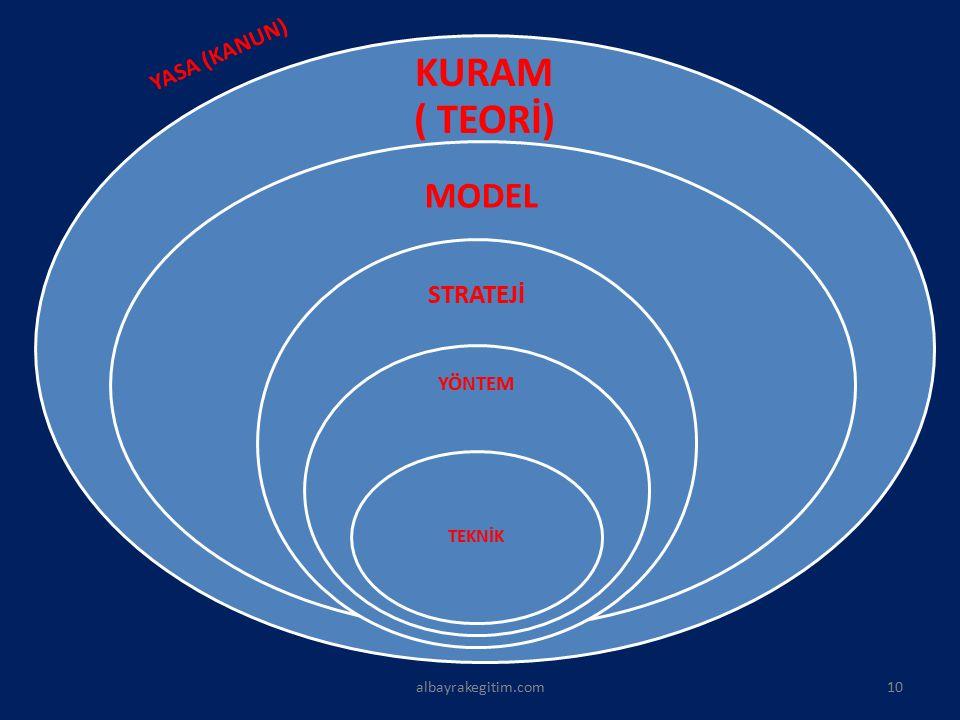 KURAM ( TEORİ) MODEL STRATEJİ YÖNTEM TEKNİK 10 YASA (KANUN)