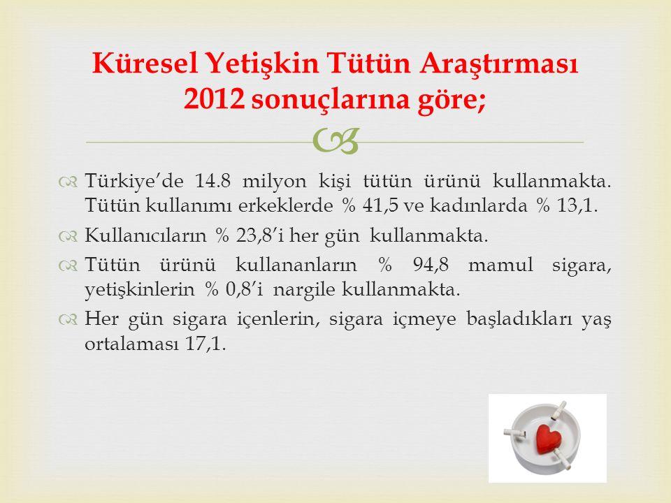   Türkiye'de 14.8 milyon kişi tütün ürünü kullanmakta.