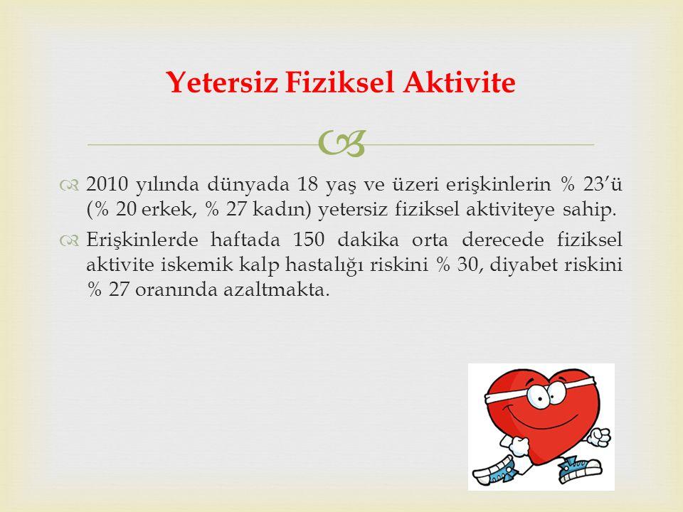   2010 yılında dünyada 18 yaş ve üzeri erişkinlerin % 23'ü (% 20 erkek, % 27 kadın) yetersiz fiziksel aktiviteye sahip.