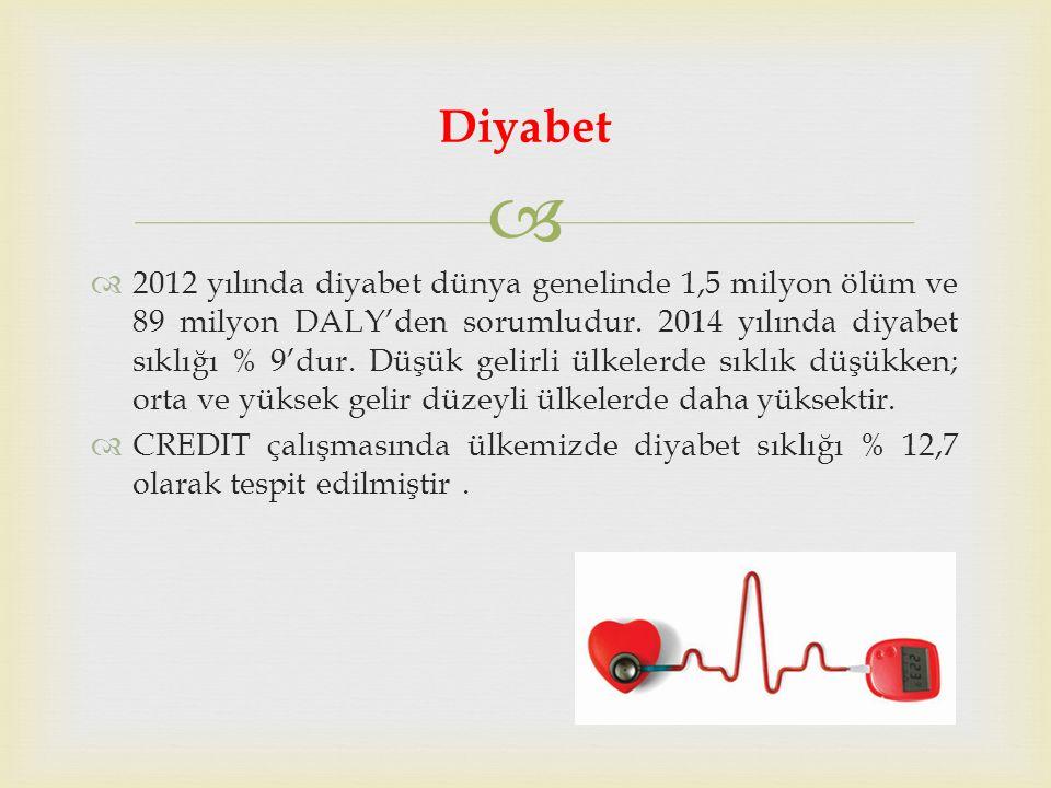   2012 yılında diyabet dünya genelinde 1,5 milyon ölüm ve 89 milyon DALY'den sorumludur.