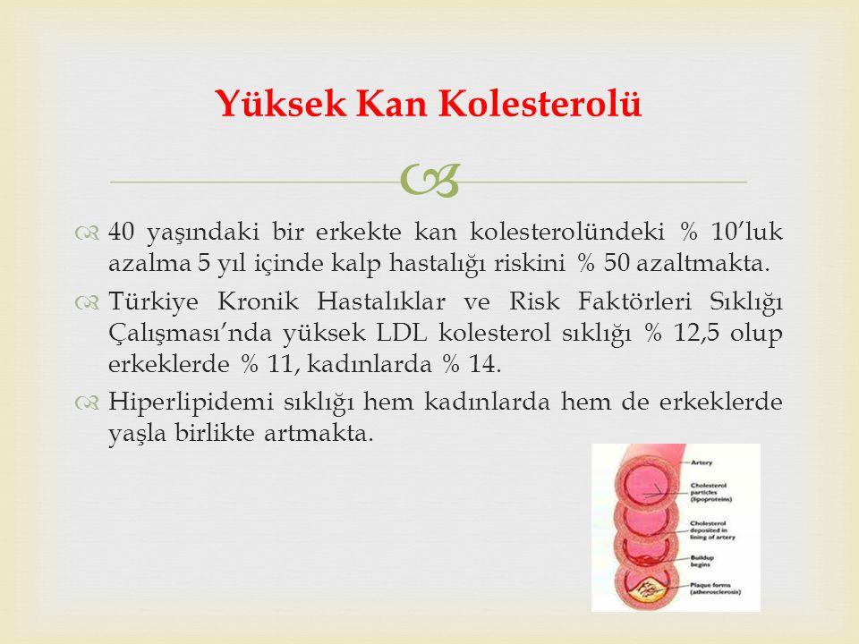   40 yaşındaki bir erkekte kan kolesterolündeki % 10'luk azalma 5 yıl içinde kalp hastalığı riskini % 50 azaltmakta.
