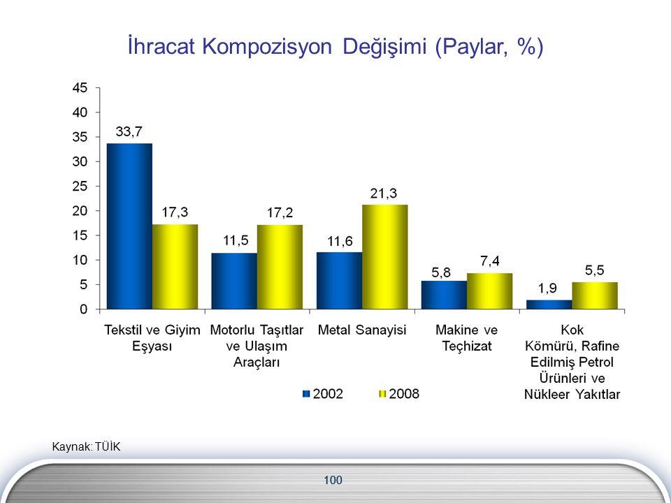 100 İhracat Kompozisyon Değişimi (Paylar, %) 100 Kaynak: TÜİK