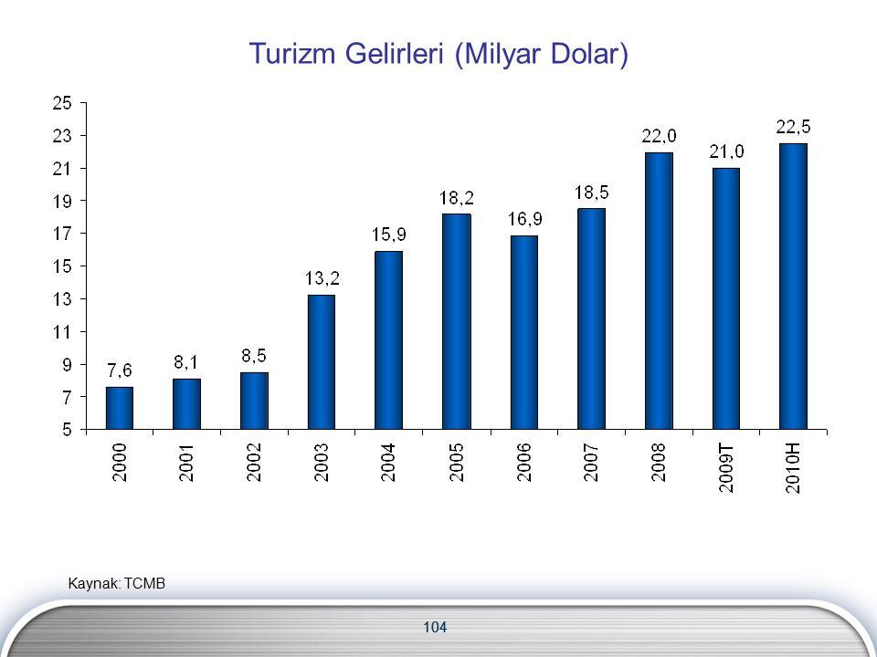 104 Turizm Gelirleri (Milyar Dolar) 104 Kaynak: TCMB