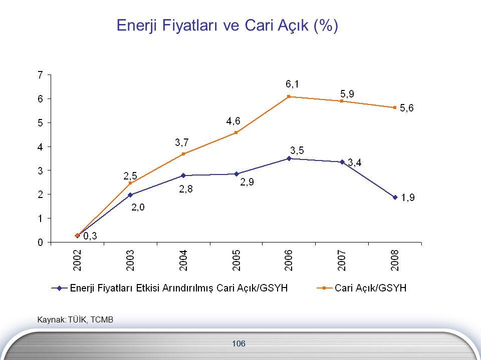 106 Enerji Fiyatları ve Cari Açık (%) 106 Kaynak: TÜİK, TCMB