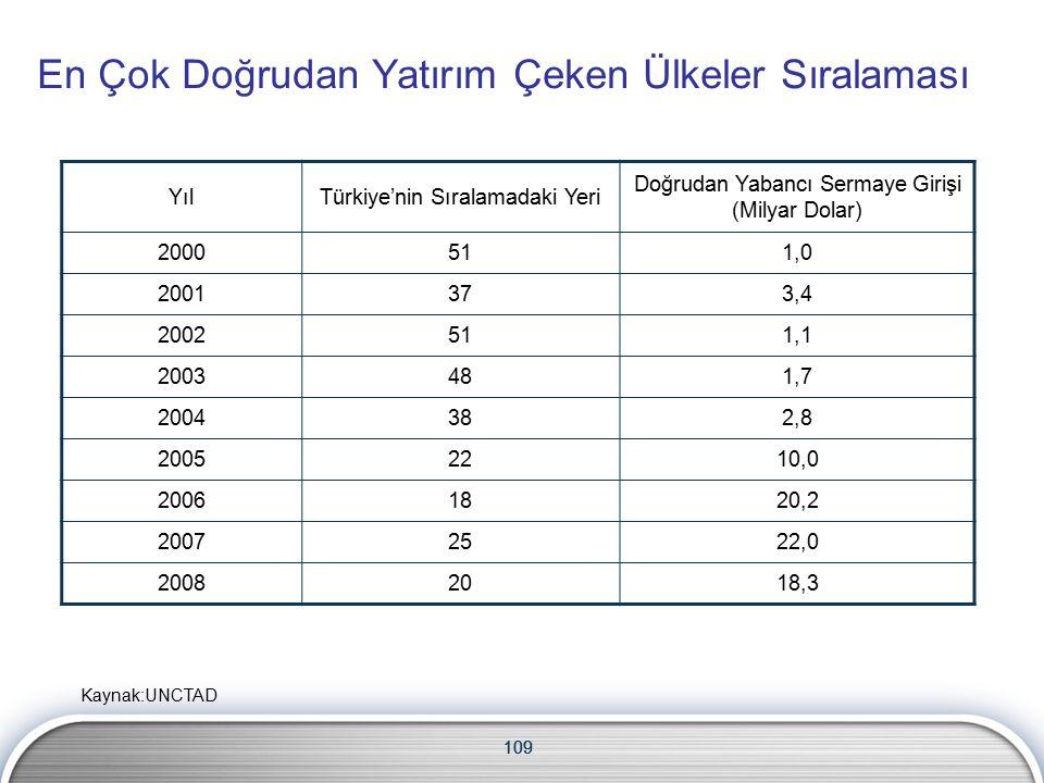109 En Çok Doğrudan Yatırım Çeken Ülkeler Sıralaması YılTürkiye'nin Sıralamadaki Yeri Doğrudan Yabancı Sermaye Girişi (Milyar Dolar) 2000511,0 2001373,4 2002511,1 2003481,7 2004382,8 20052210,0 20061820,2 20072522,0 20082018,3 109 Kaynak:UNCTAD