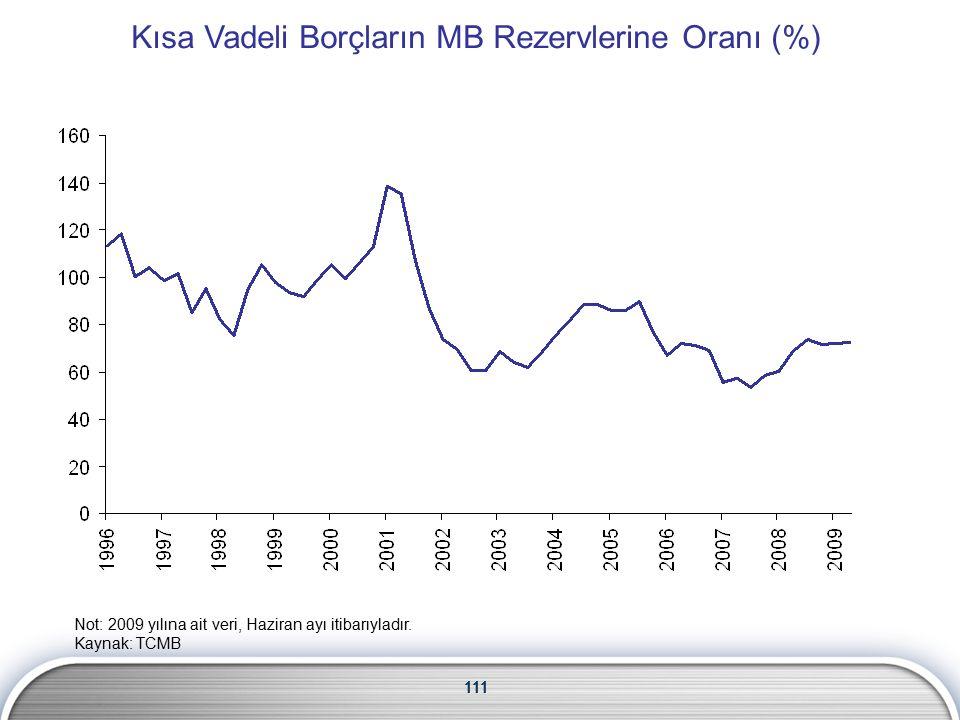 111 Kısa Vadeli Borçların MB Rezervlerine Oranı (%) 111 Not: 2009 yılına ait veri, Haziran ayı itibarıyladır.
