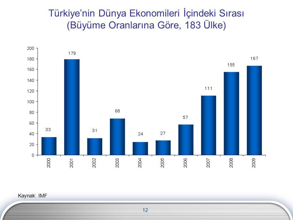 12 Türkiye'nin Dünya Ekonomileri İçindeki Sırası (Büyüme Oranlarına Göre, 183 Ülke) Kaynak: IMF