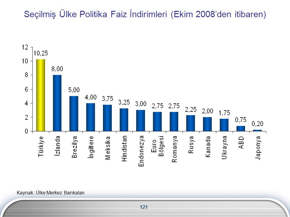 121 Seçilmiş Ülke Politika Faiz İndirimleri (Ekim 2008'den itibaren) 121 Kaynak: Ülke Merkez Bankaları
