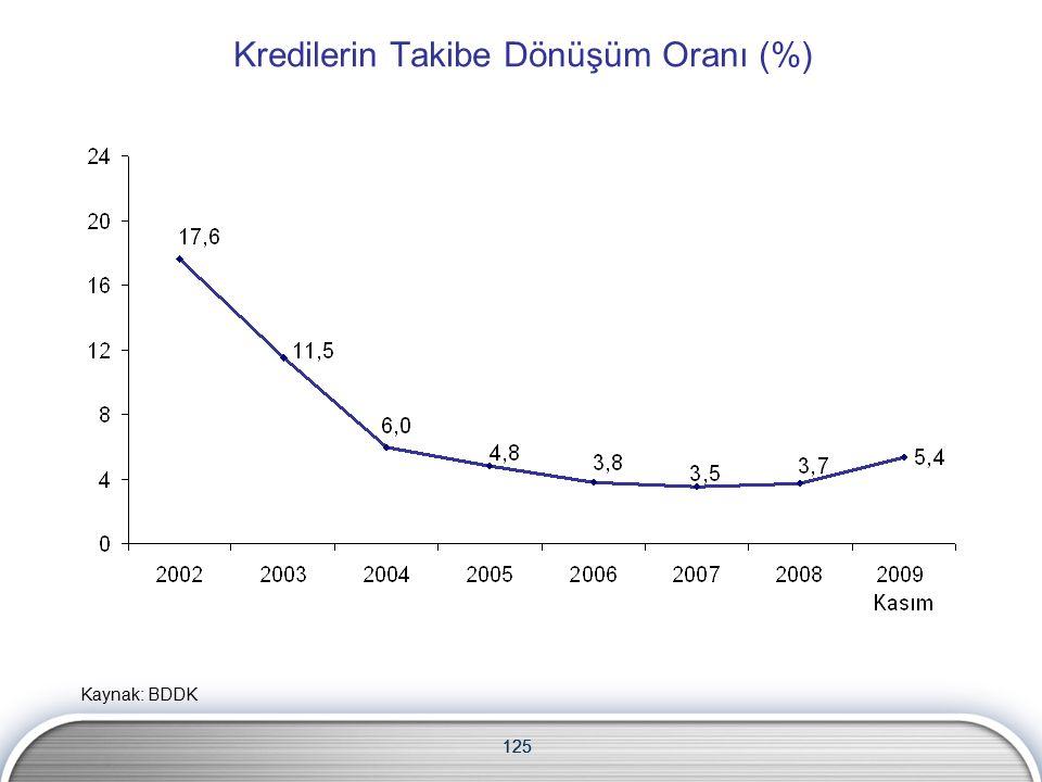 125 Kredilerin Takibe Dönüşüm Oranı (%) 125 Kaynak: BDDK