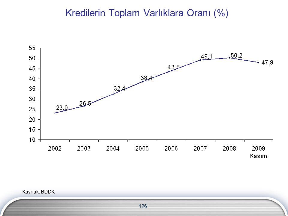 126 Kredilerin Toplam Varlıklara Oranı (%) 126 Kaynak: BDDK