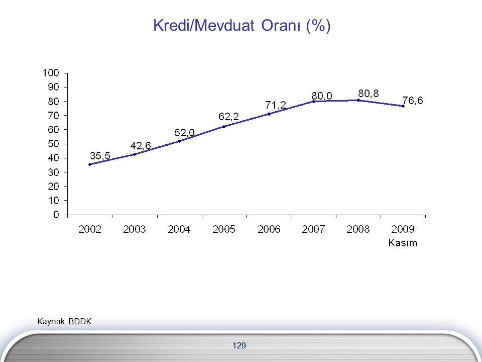 129 Kredi/Mevduat Oranı (%) 129 Kaynak: BDDK