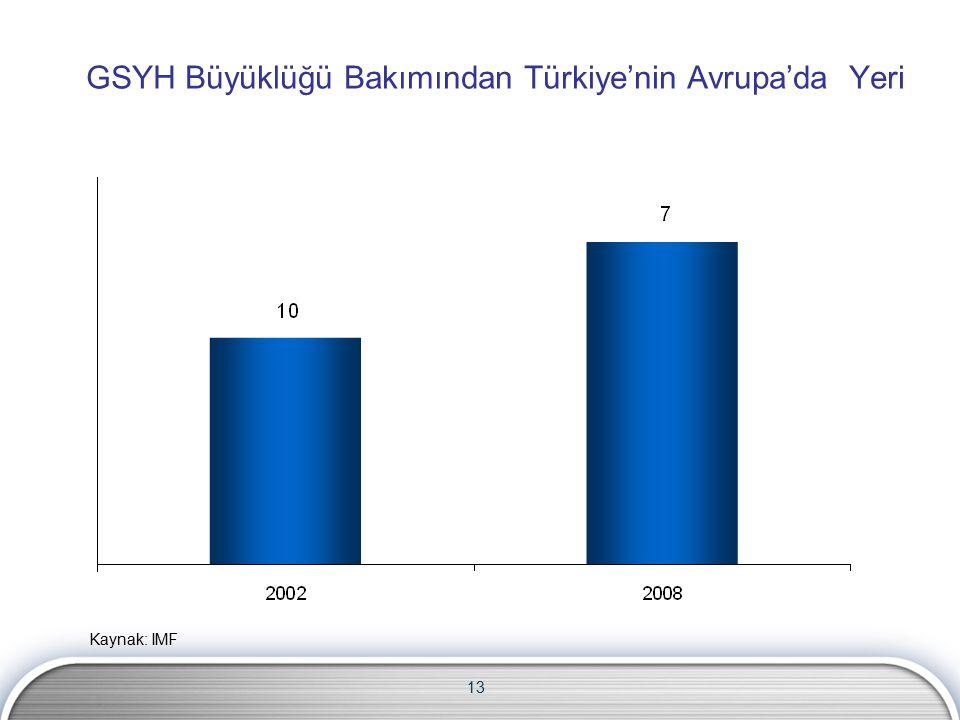 13 GSYH Büyüklüğü Bakımından Türkiye'nin Avrupa'da Yeri Kaynak: IMF