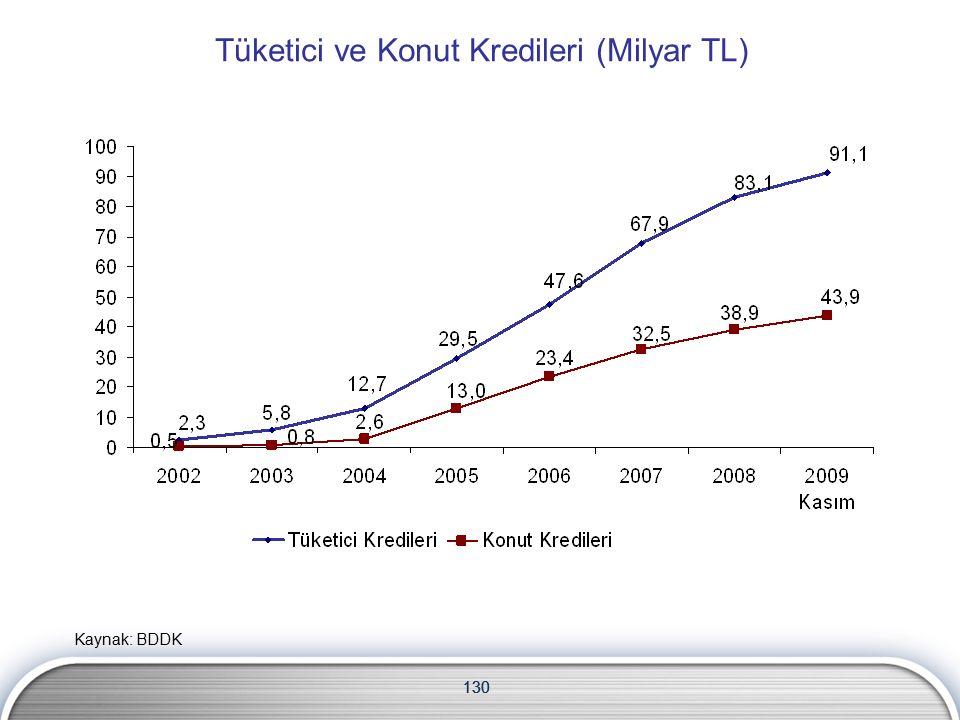 130 Tüketici ve Konut Kredileri (Milyar TL) 130 Kaynak: BDDK