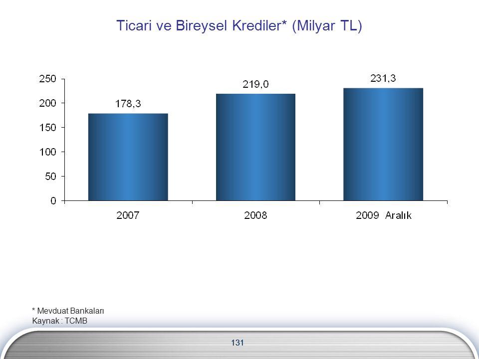 131 Ticari ve Bireysel Krediler* (Milyar TL) 131 * Mevduat Bankaları Kaynak : TCMB