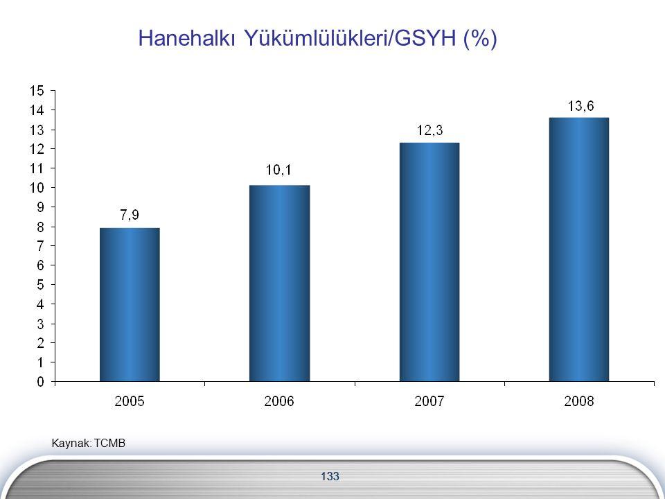 133 Hanehalkı Yükümlülükleri/GSYH (%) Kaynak: TCMB