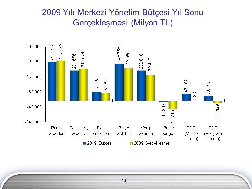 2009 Yılı Merkezi Yönetim Bütçesi Yıl Sonu Gerçekleşmesi (Milyon TL) 139