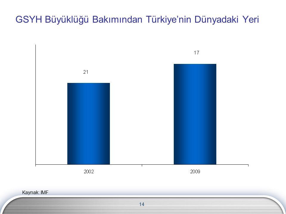 14 GSYH Büyüklüğü Bakımından Türkiye'nin Dünyadaki Yeri Kaynak: IMF