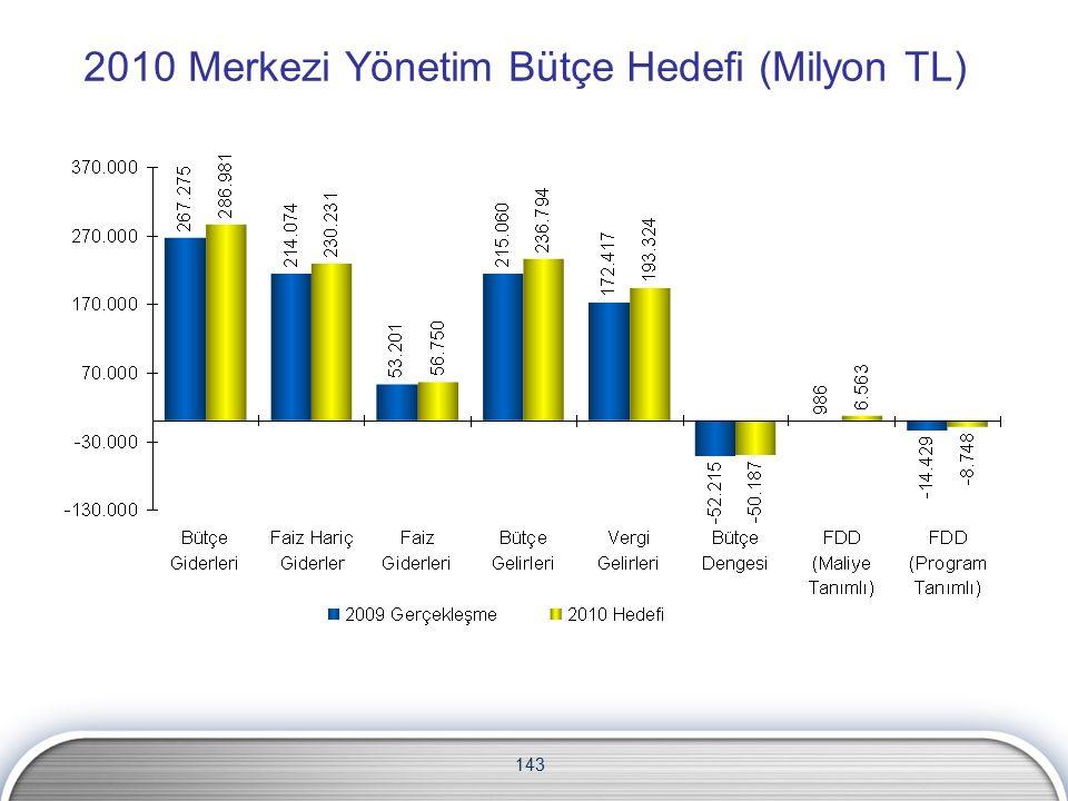 2010 Merkezi Yönetim Bütçe Hedefi (Milyon TL) 143