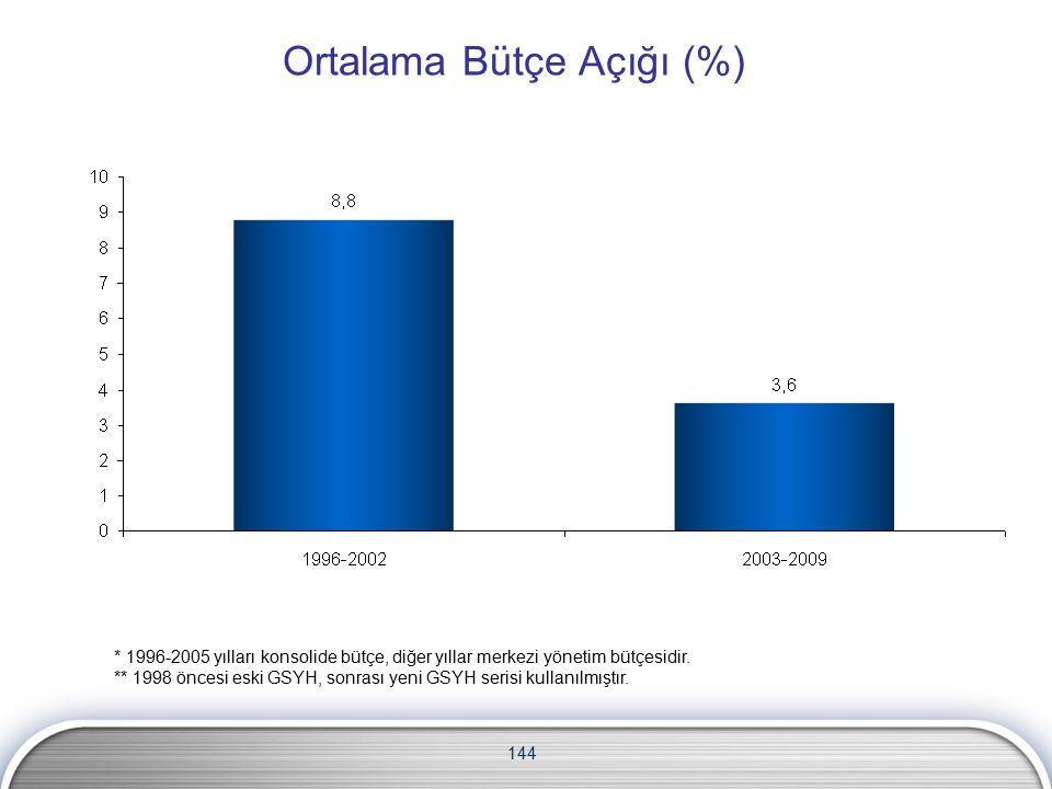 Ortalama Bütçe Açığı (%) 144 * 1996-2005 yılları konsolide bütçe, diğer yıllar merkezi yönetim bütçesidir.