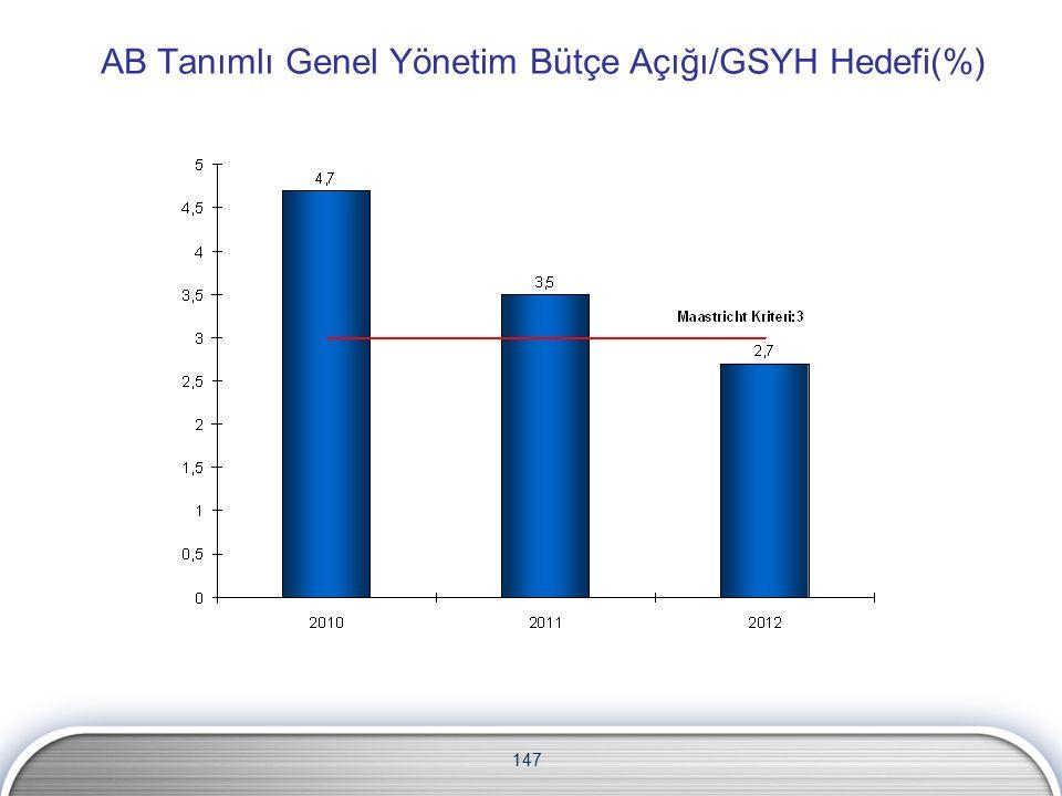 AB Tanımlı Genel Yönetim Bütçe Açığı/GSYH Hedefi(%) 147