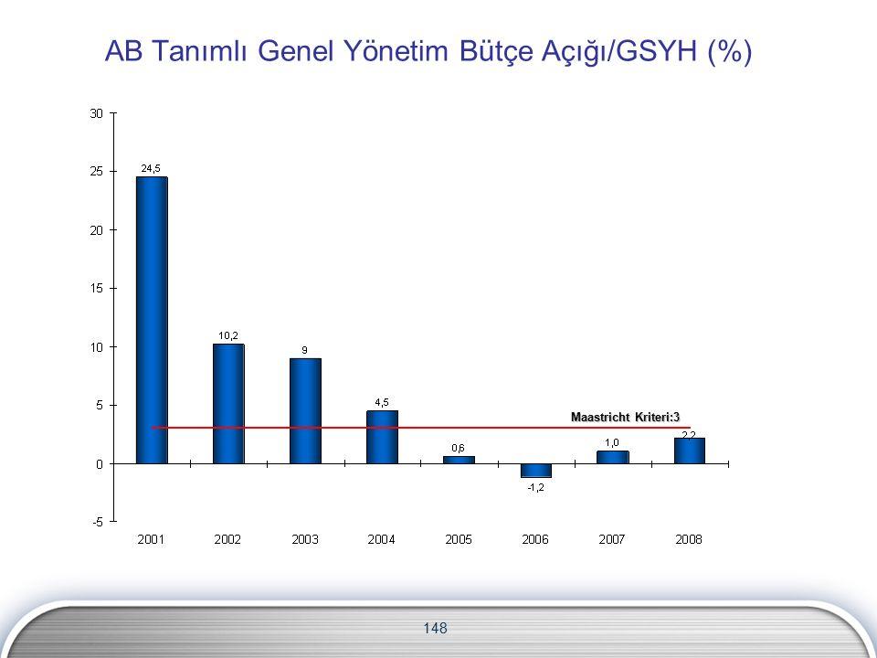 AB Tanımlı Genel Yönetim Bütçe Açığı/GSYH (%) 148 Maastricht Kriteri:3