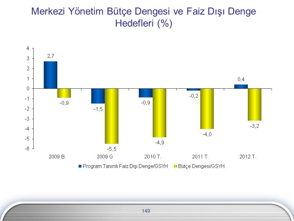 Merkezi Yönetim Bütçe Dengesi ve Faiz Dışı Denge Hedefleri (%) 149