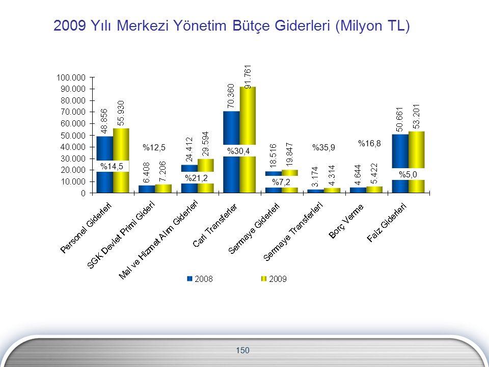 2009 Yılı Merkezi Yönetim Bütçe Giderleri (Milyon TL) 150 %14,5 %12,5 %21,2 %30,4 %7,2 %35,9 %16,8 %5,0