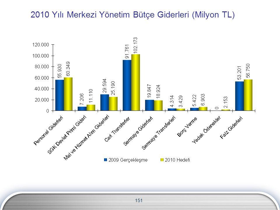 2010 Yılı Merkezi Yönetim Bütçe Giderleri (Milyon TL) 151