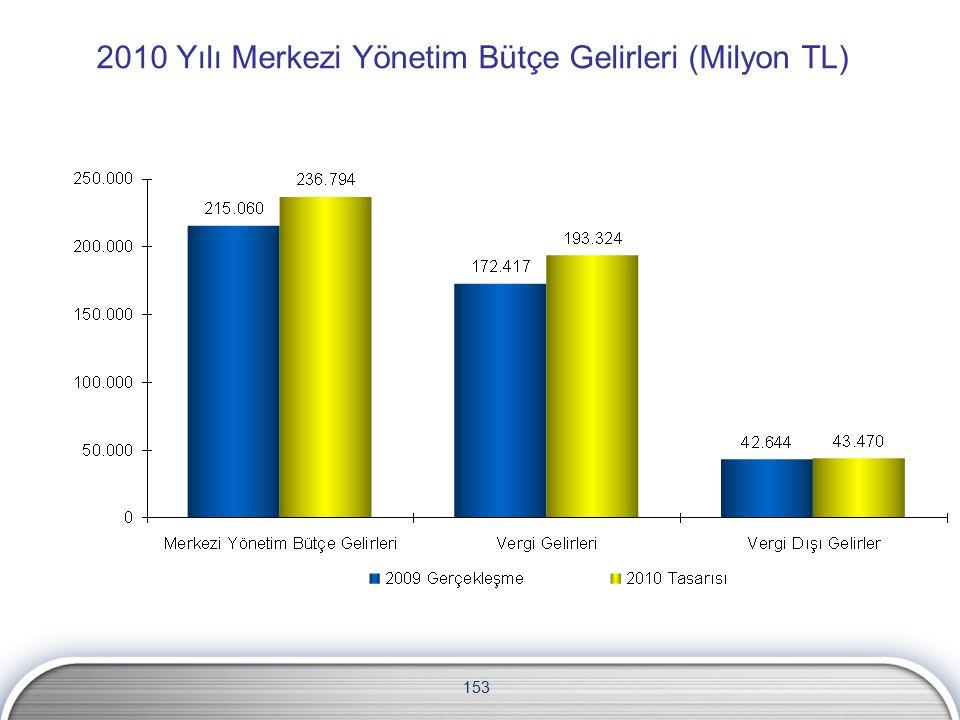 2010 Yılı Merkezi Yönetim Bütçe Gelirleri (Milyon TL) 153