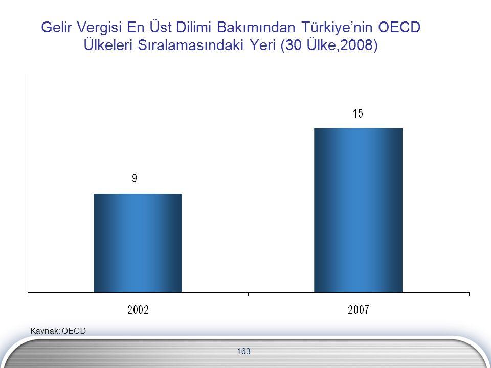 163 Gelir Vergisi En Üst Dilimi Bakımından Türkiye'nin OECD Ülkeleri Sıralamasındaki Yeri (30 Ülke,2008) Kaynak: OECD