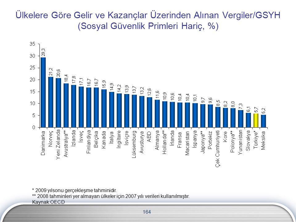 164 Ülkelere Göre Gelir ve Kazançlar Üzerinden Alınan Vergiler/GSYH (Sosyal Güvenlik Primleri Hariç, %) * 2009 yılsonu gerçekleşme tahminidir.