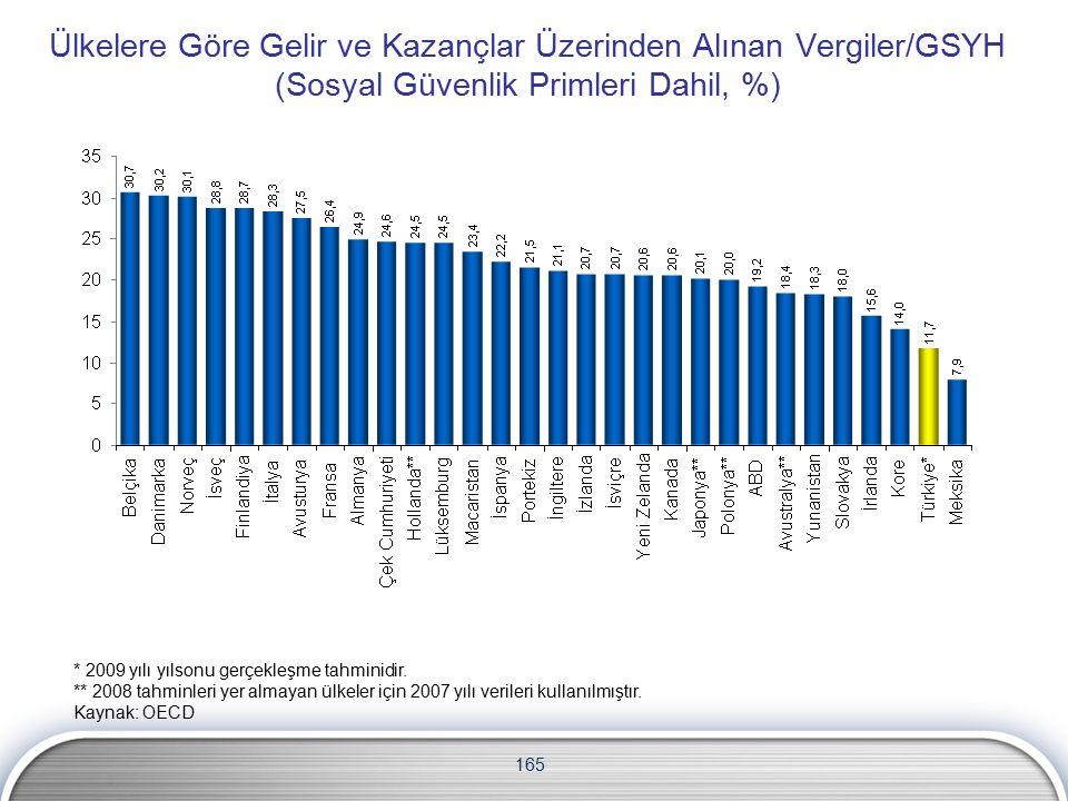 165 Ülkelere Göre Gelir ve Kazançlar Üzerinden Alınan Vergiler/GSYH (Sosyal Güvenlik Primleri Dahil, %) * 2009 yılı yılsonu gerçekleşme tahminidir.