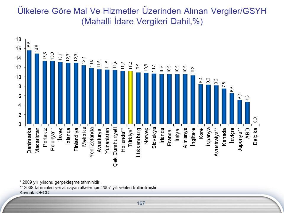 167 Ülkelere Göre Mal Ve Hizmetler Üzerinden Alınan Vergiler/GSYH (Mahalli İdare Vergileri Dahil,%) * 2009 yılı yılsonu gerçekleşme tahminidir.