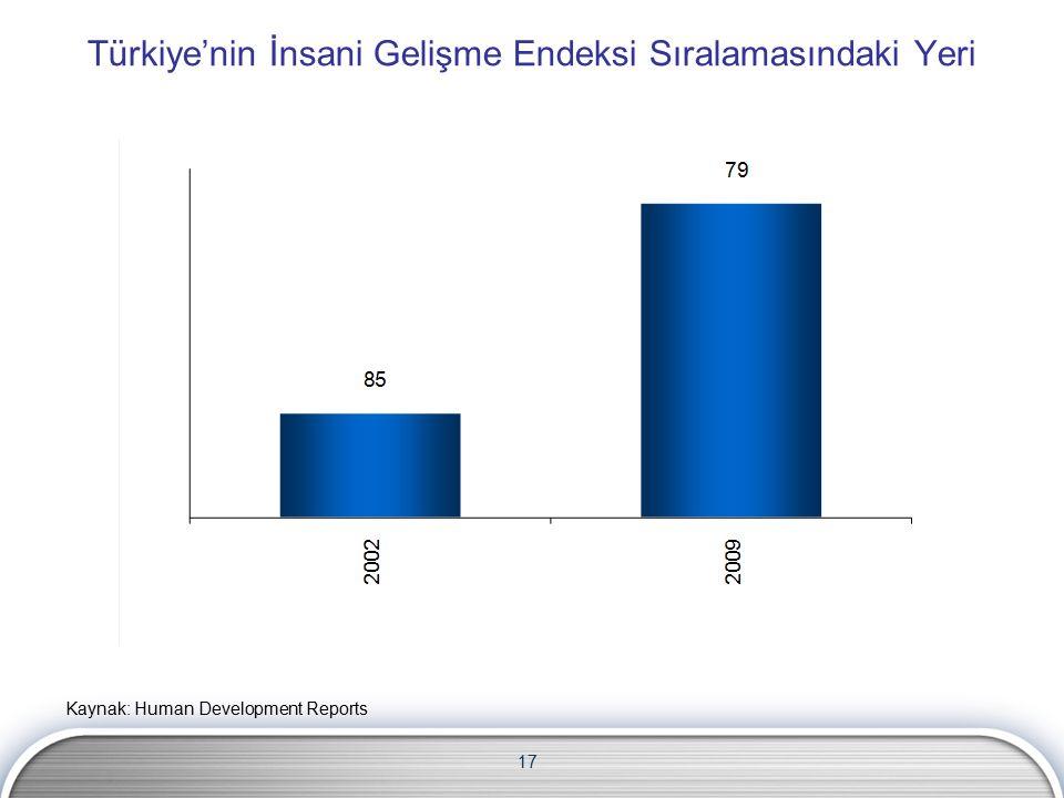 17 Türkiye'nin İnsani Gelişme Endeksi Sıralamasındaki Yeri Kaynak: Human Development Reports