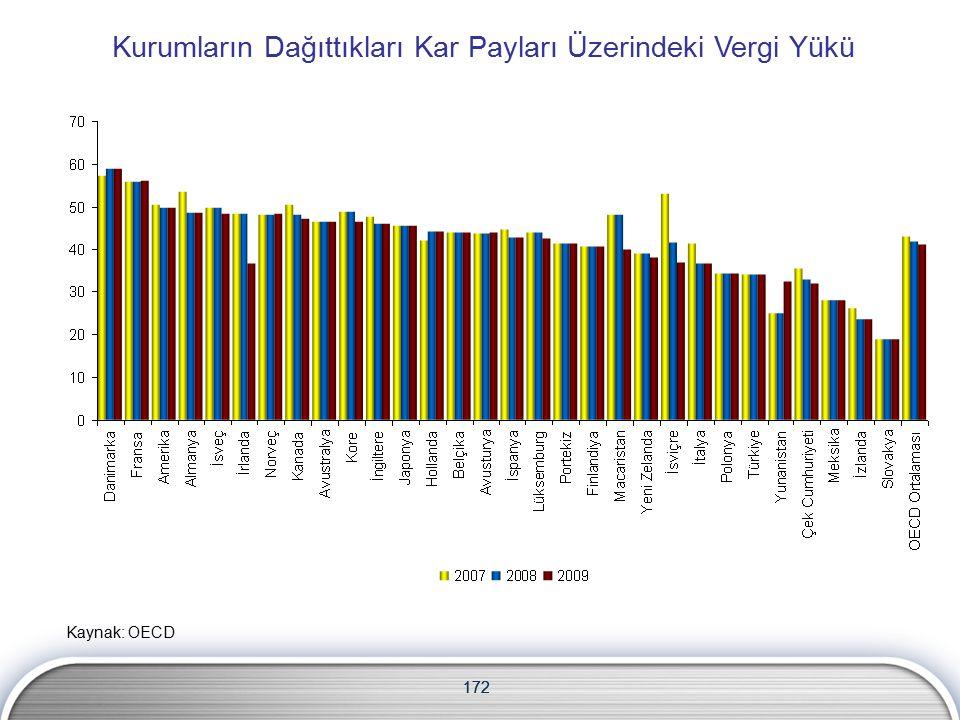 172 Kurumların Dağıttıkları Kar Payları Üzerindeki Vergi Yükü Kaynak: OECD