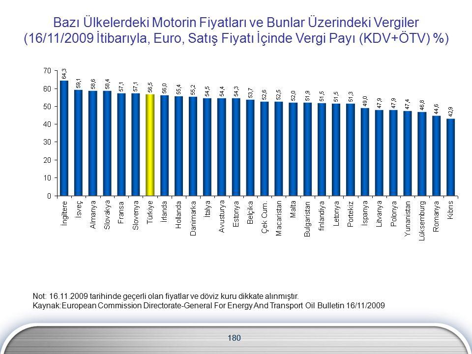 180 Bazı Ülkelerdeki Motorin Fiyatları ve Bunlar Üzerindeki Vergiler (16/11/2009 İtibarıyla, Euro, Satış Fiyatı İçinde Vergi Payı (KDV+ÖTV) %) Not: 16.11.2009 tarihinde geçerli olan fiyatlar ve döviz kuru dikkate alınmıştır.