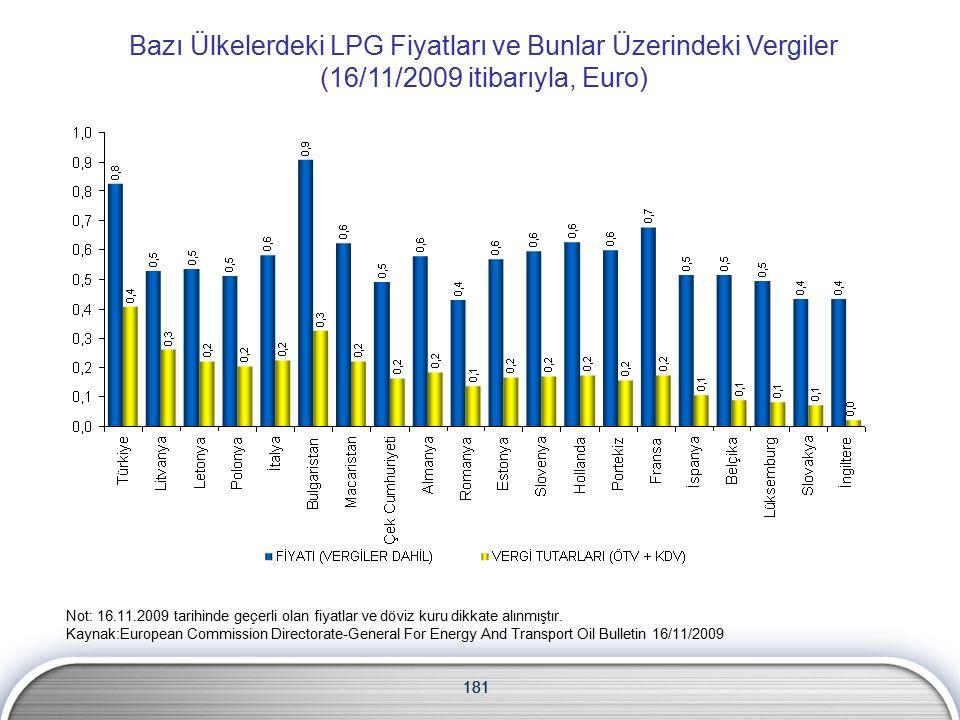181 Bazı Ülkelerdeki LPG Fiyatları ve Bunlar Üzerindeki Vergiler (16/11/2009 itibarıyla, Euro) Not: 16.11.2009 tarihinde geçerli olan fiyatlar ve döviz kuru dikkate alınmıştır.